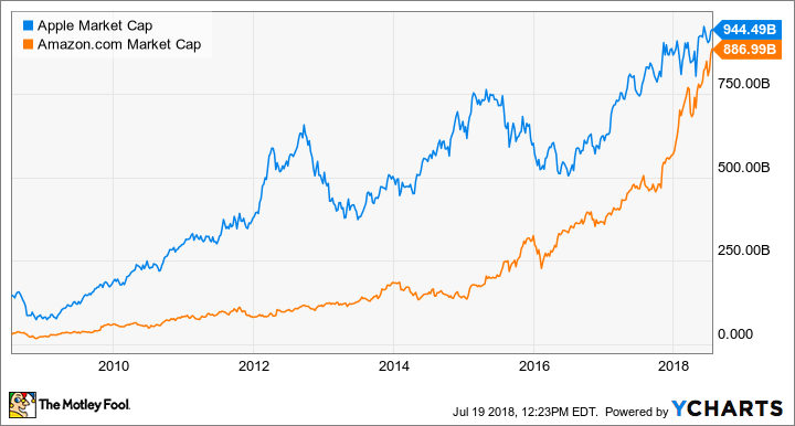 Apple and Amazon Market Cap