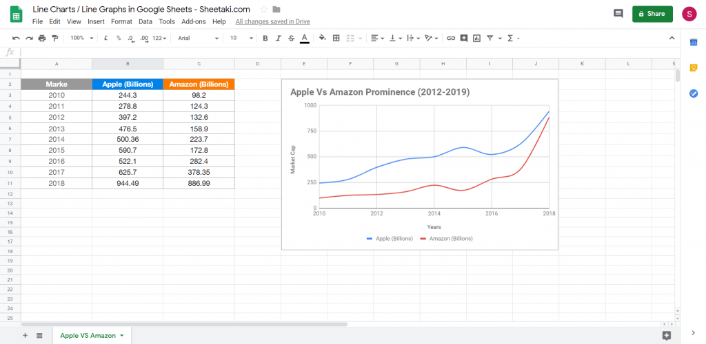create a line chart in Google Sheets