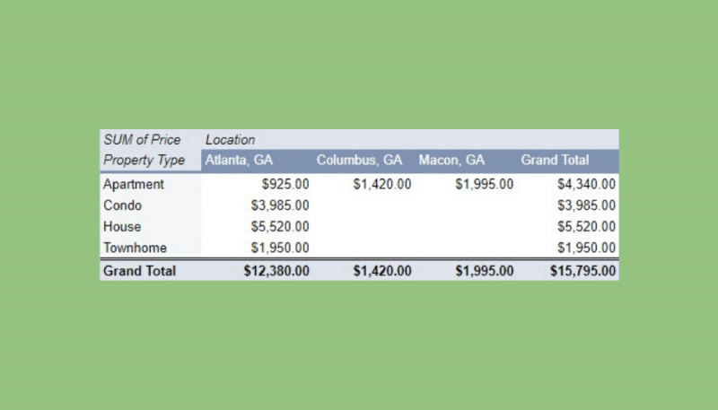 How to create a Pivot Table Report to summarize data in Google Sheets