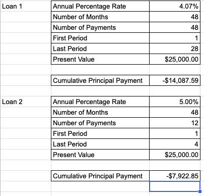 Cumulative Principal Payment