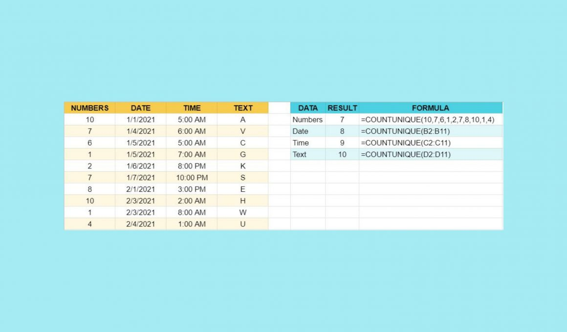 How to Use the COUNTUNIQUE function in Google Sheets