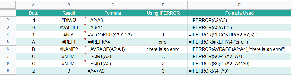 IFERROR Function in Google Sheets