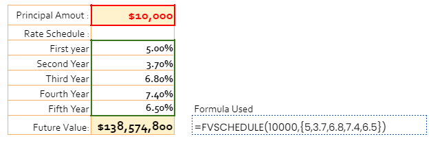 How to use FVSCHEDULE function in Google Sheets