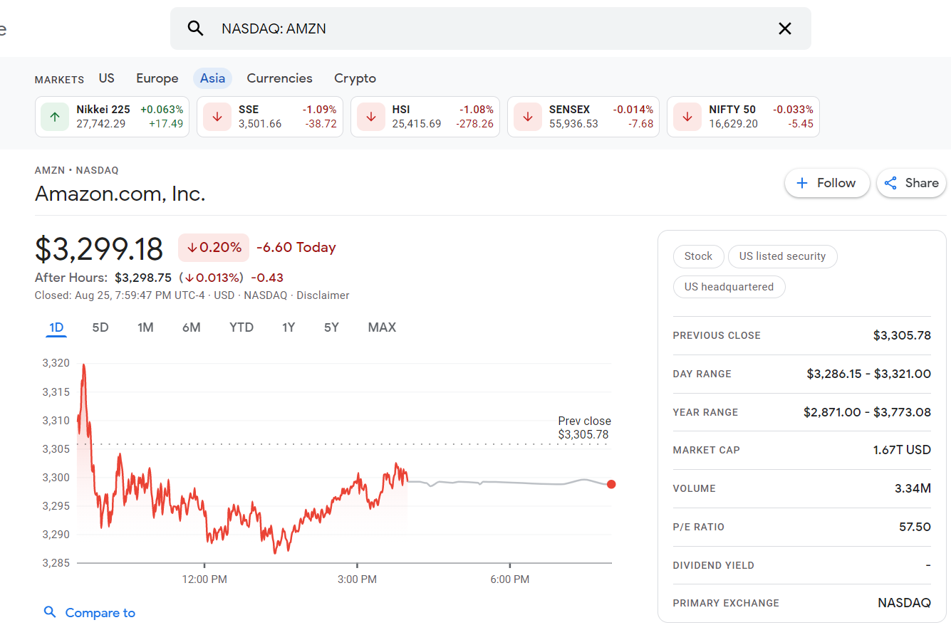 Amazon's market data taken from Google Finance