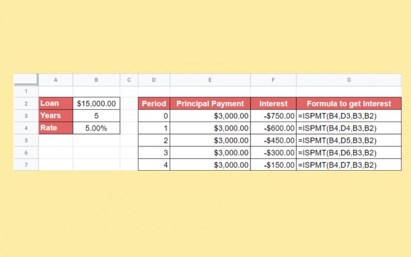 How to Use ISPMT Function in Google Sheets