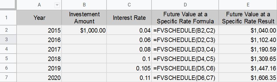FVSCHEDULE Function in Google Sheets